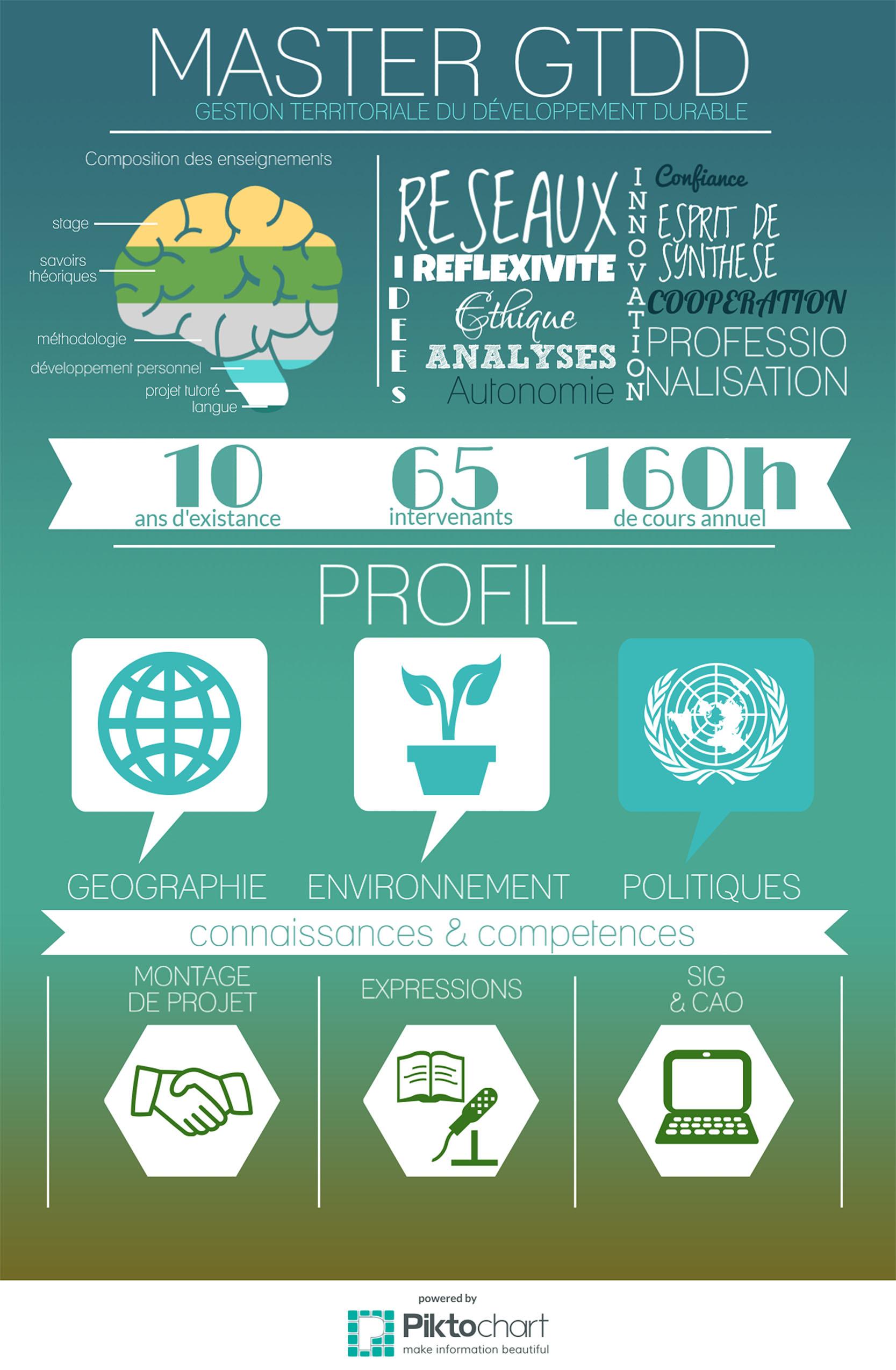 Infographie présentation (100pxl)