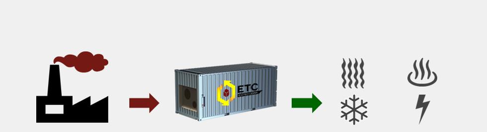 Processus de stockage de la chaleur et création d'énergies avec une pile rechargeable (source : eco-ceram)